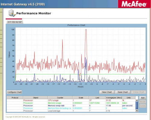 McAfee SCM screen shoots